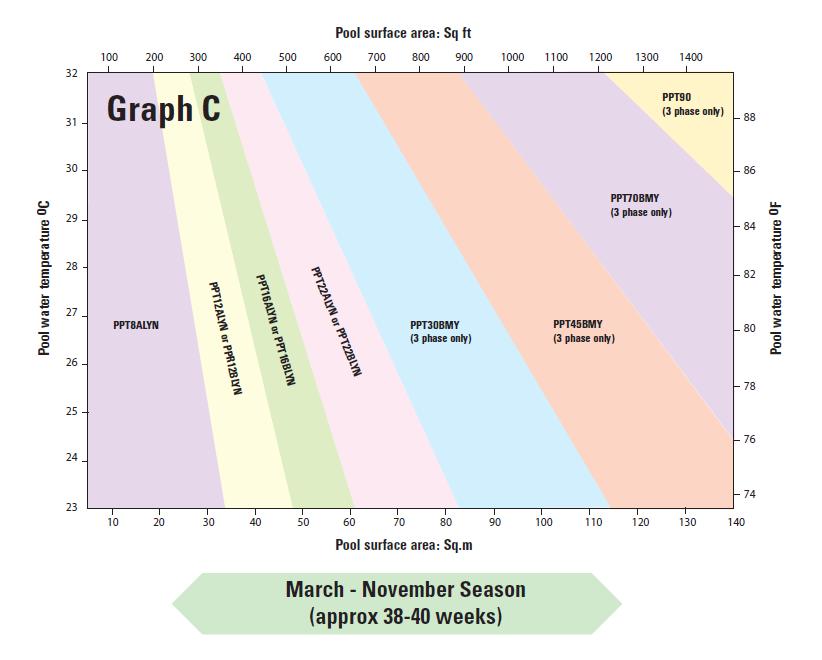 March - November